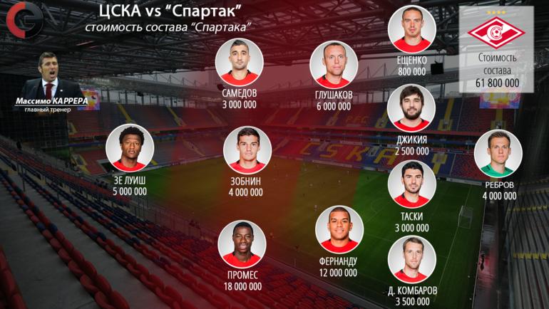 Спартак новый состав 2018