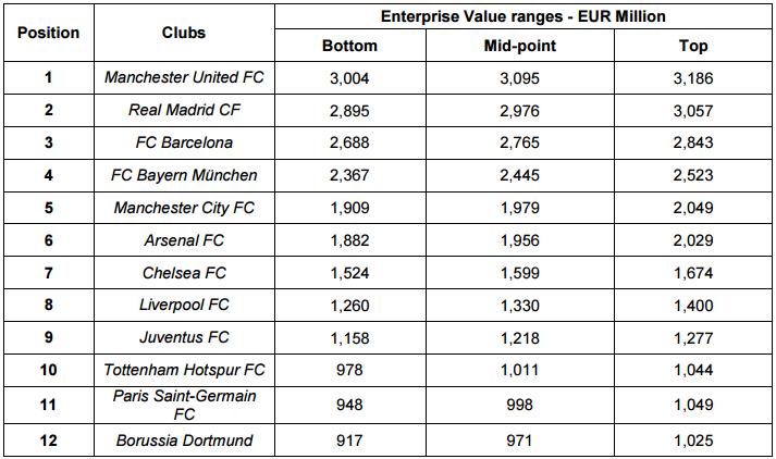 Клуб британской премьер-лиги «Манчестер Юнайтед» назван самым дорогим футбольным клубом мира