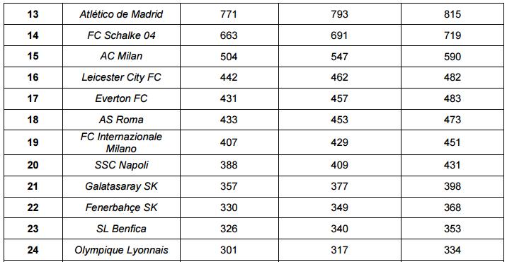 Стоимость богатейших футбольных клубов Европы превысила €30 млрд