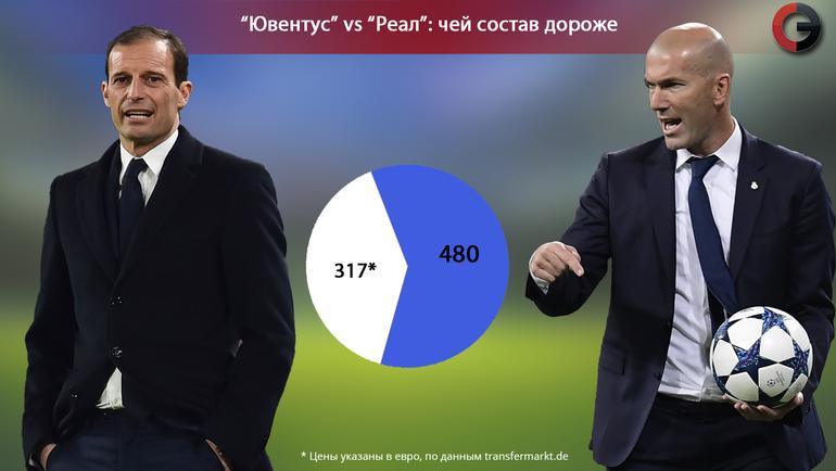 Зидан взял нафинальный матч Лиги чемпионов с«Ювентусом» 25 футболистов