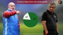 Криштиану Роналду - 100 миллионов, сборная России - 55