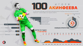 Акинфеев - 100 матчей за сборную. Главные цифры
