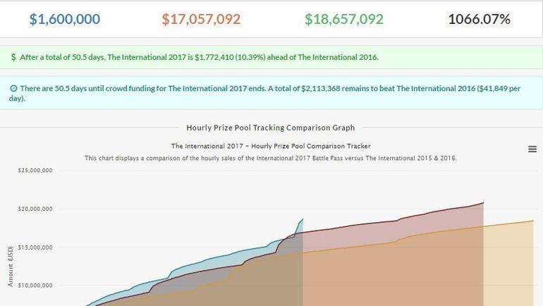 График роста призового фонда The International. Фото dota2.prizetrac.kr