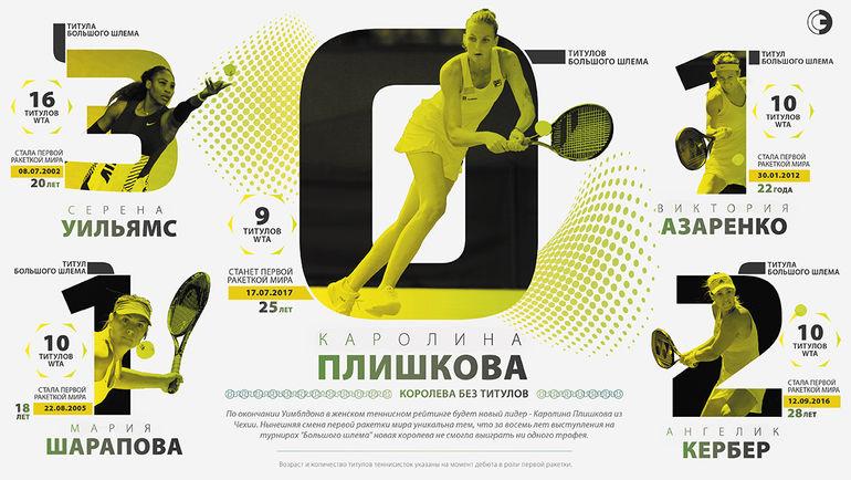 """Каролина Плишкова в сравнении с другими первыми ракетами мира. Фото """"СЭ"""""""