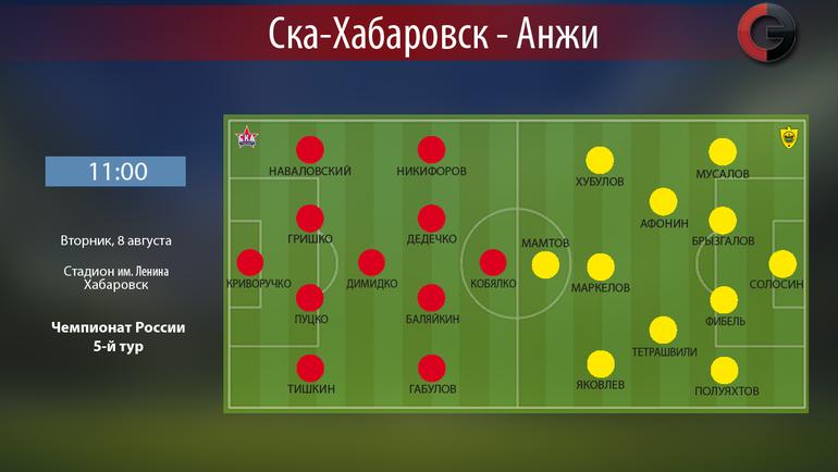 Тренер «Анжи» выпустил наполе наматч со«СКА-Хабаровском» «трусливого» игрока