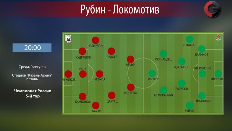 «Рубин» и«Локомотив» назвали составы наигру 5-ого тура РФПЛ