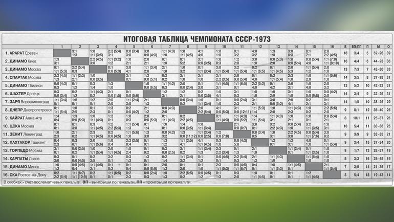 """Чемпионат СССР-1973. Фото """"СЭ"""""""