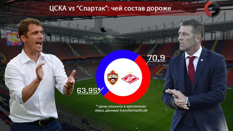 «Спартак»: Акинфеев вышел встарте дерби ЦСКА
