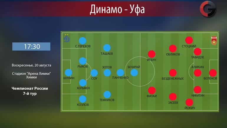 «Динамо» и«Уфа» сыграли вничью вматче чемпионата Российской Федерации пофутболу