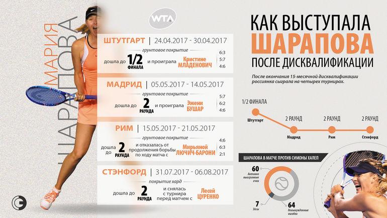 """Как Мария Шарапова играла после дисквалификации. Фото """"СЭ"""""""