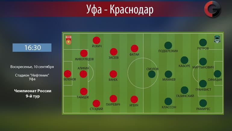 ФК «Краснодар» навыезде сыграет с«Уфой»