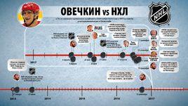 Овечкин vs НХЛ. Хронология противостояния