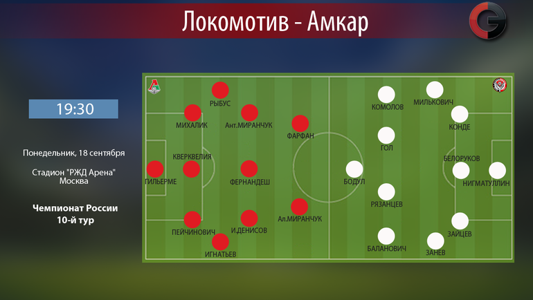 Локомотив— Амкар. Прогноз, ставки букмекеров наматч РФПЛ