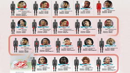 Палата №19. Список травмированных футболистов