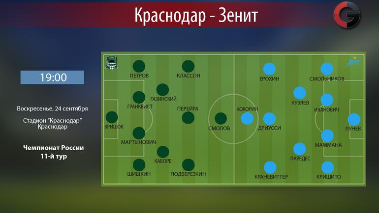 «Зенит» переиграл «Краснодар» вматче РФПЛ