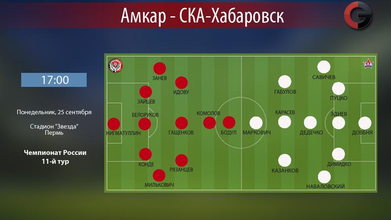 «Амкар» разгромил «СКА-Хабаровск» вматче 11-го тура РФПЛ