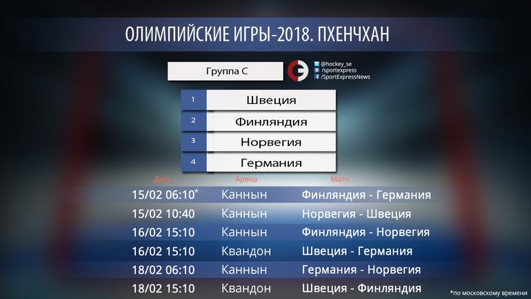 """Пхенчхан-2018. Группа C. Фото """"СЭ"""""""