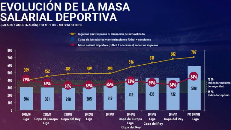 """Траты """"Барселоны"""" на зарплаты игрокам за последние 9 сезонов. Фото Marca"""