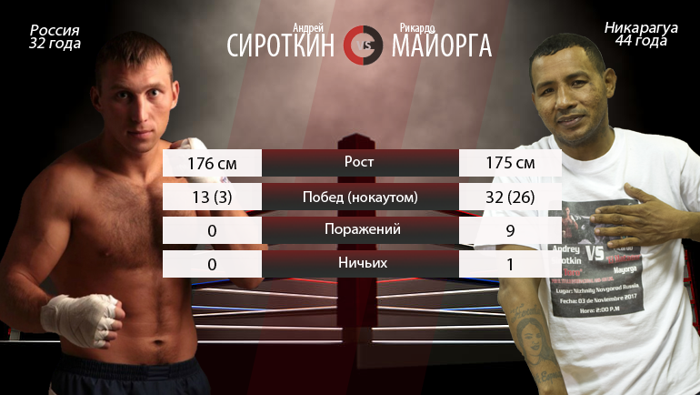 Русский боксёр завоевал титул интернационального чемпиона WBA