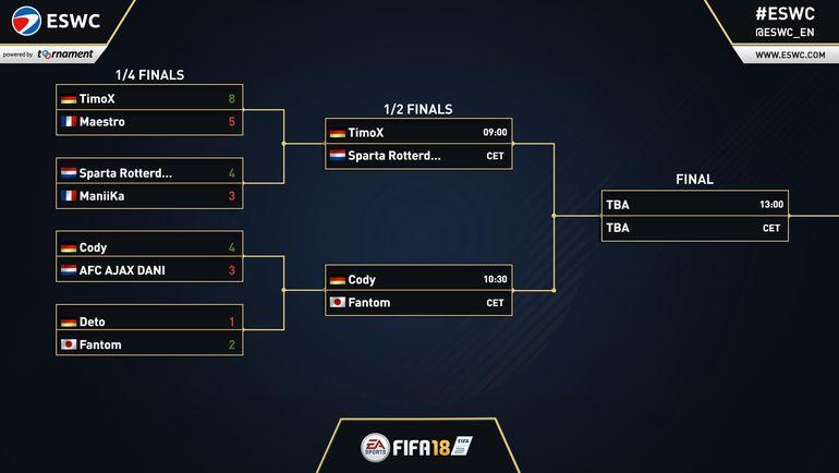 Сетка плей-офф на PlayStation 4. Фото twitter.com/eswc_en