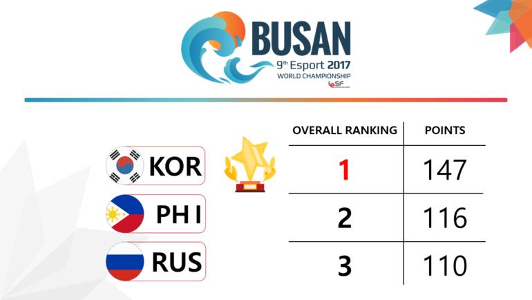 Общий зачет Esports World Championship 2017. Фото Федерация компьютерного спорта России