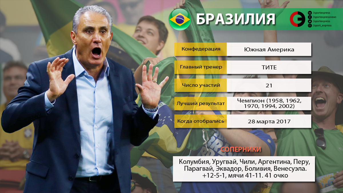 ЧМ-2018: стали известны результаты жребия стыковых матчей