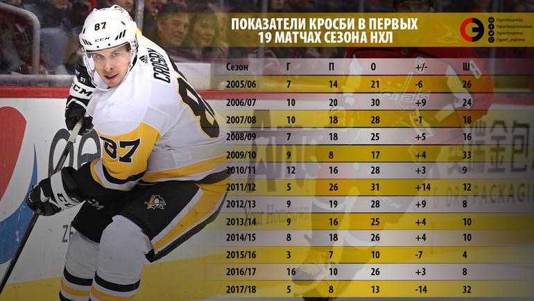 """Показатели Кросби в первых 19 матчах сезона НХЛ. Фото """"СЭ"""""""