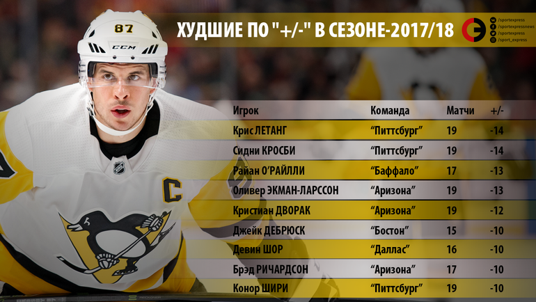 "Худшие по ""+/-"" в сезоне-2017/18. Фото ""СЭ"""
