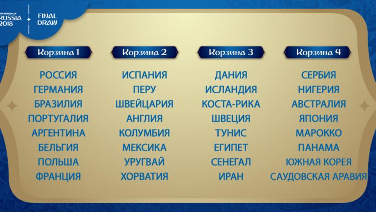 футболу 2018 по чемпионат участники мира