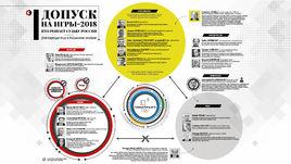 Допуск на Олимпиаду-2018. Кто решает судьбу России