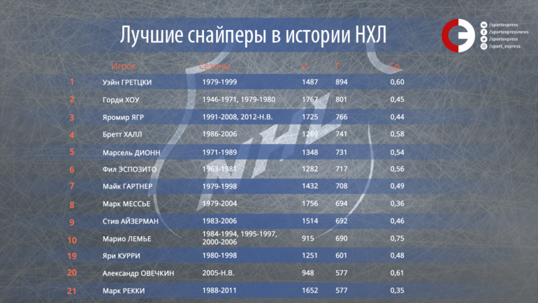 """Лучшие снайперы в истории НХЛ. Фото """"СЭ"""""""