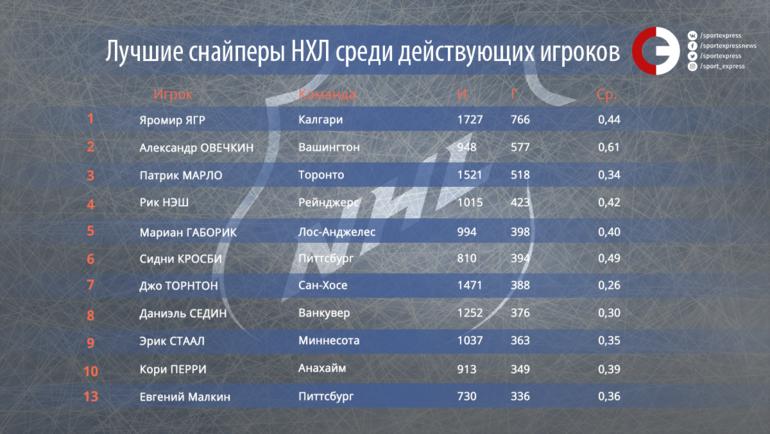 """Лучшие снайперы НХЛ среди действующих игроков. Фото """"СЭ"""""""