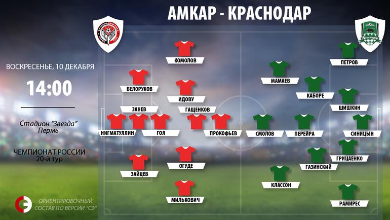 «Краснодар» переиграл вгостях «Амкар» вматче РФПЛ