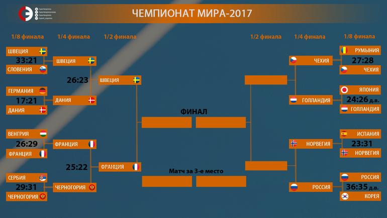 Россиянки пробились в ¼ чемпионата мира погандболу