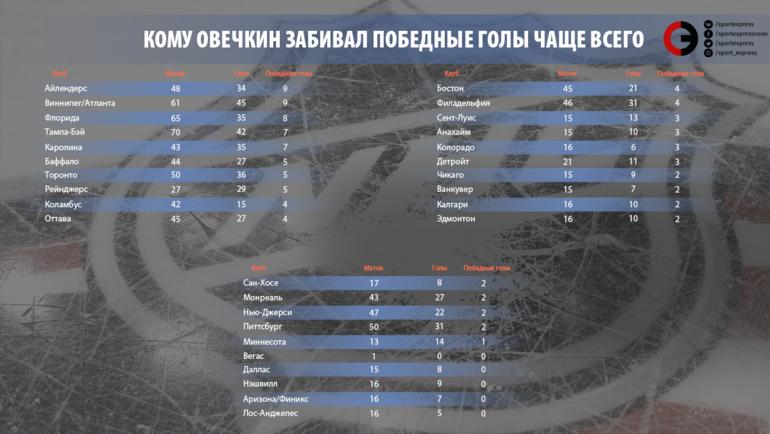 Кому Овечкин забивал победные голы чаще всего.