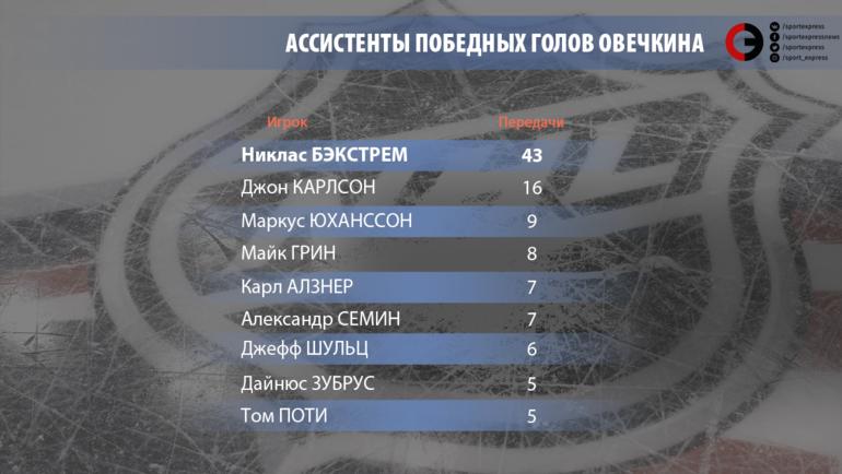 Ассистенты победных голов Овечкина.