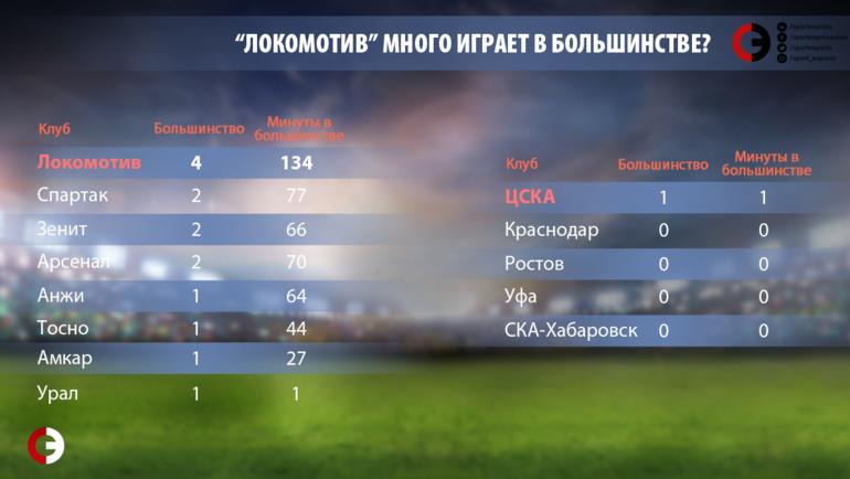 """""""Локомотив"""" много играет в большинстве? Фото """"СЭ"""""""