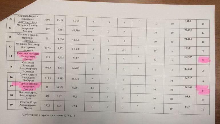 """Сводная таблица рейтинга судей. Фото """"СЭ"""""""