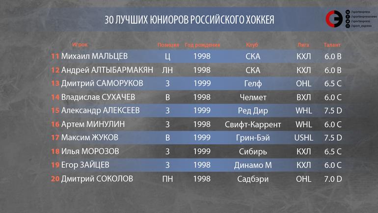 """30 лучших юниоров российского хоккея. Топ-20. Фото """"СЭ"""""""