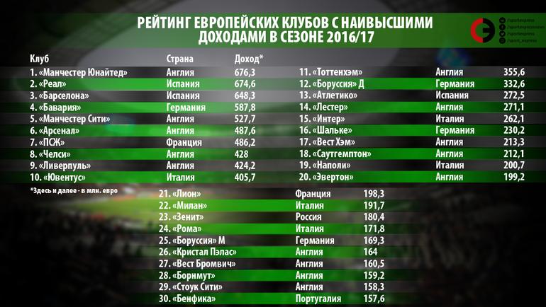 Рейтинг европейских клубов с наивысшими доходами в сезоне-2016/17 (здесь и далее – в миллионах евро).