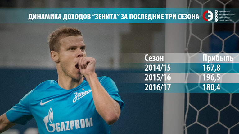 """Динамика доходов """"Зенита"""" за последние три сезона."""