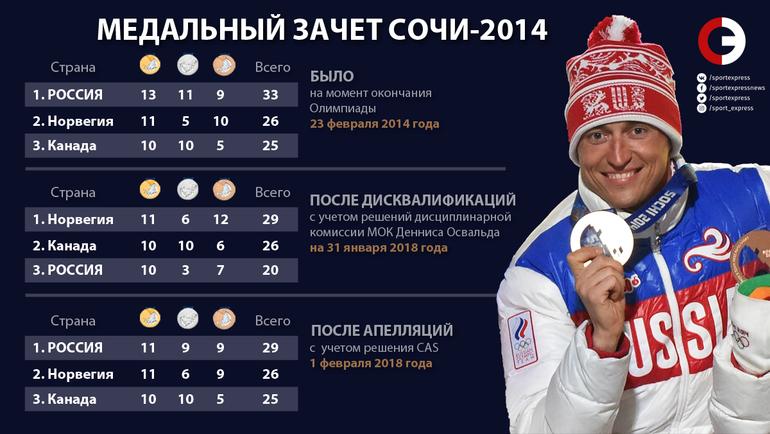 """Медальный зачет Сочи-2014: как он изменялся после Игр. Фото """"СЭ"""""""