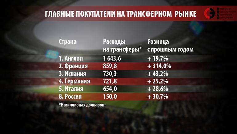"""Главные покупатели на трансферном рынке-2017. Фото """"СЭ"""""""