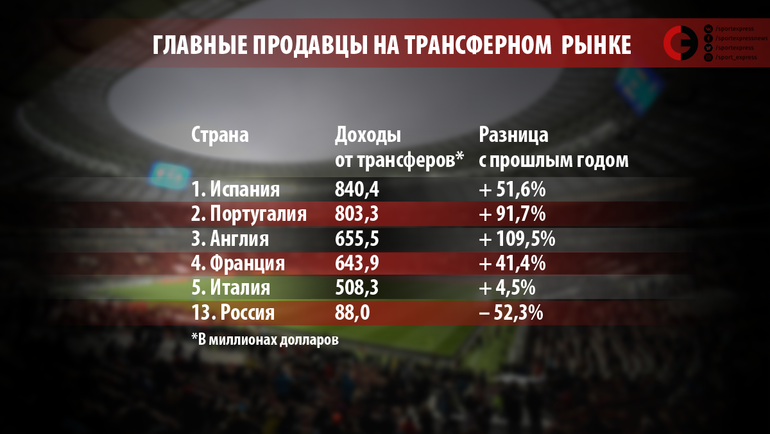 """Главные продавцы на трансферном рынке-2017. Фото """"СЭ"""""""