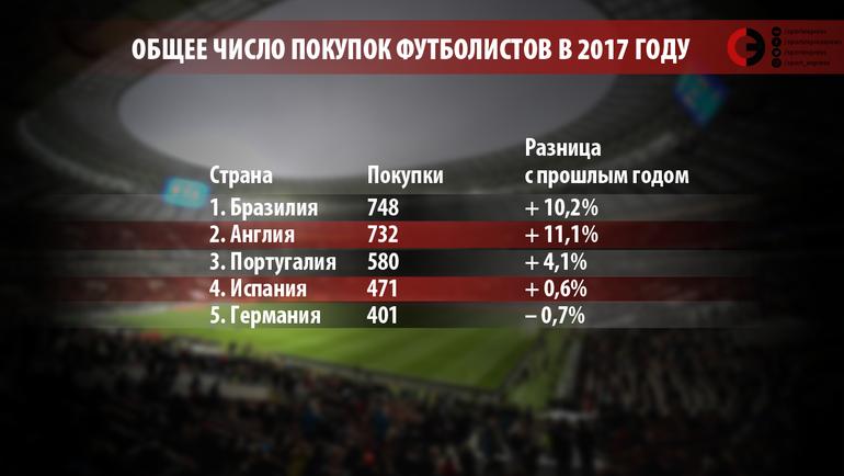 """Общее число покупок футболистов в 2017 году. Фото """"СЭ"""""""