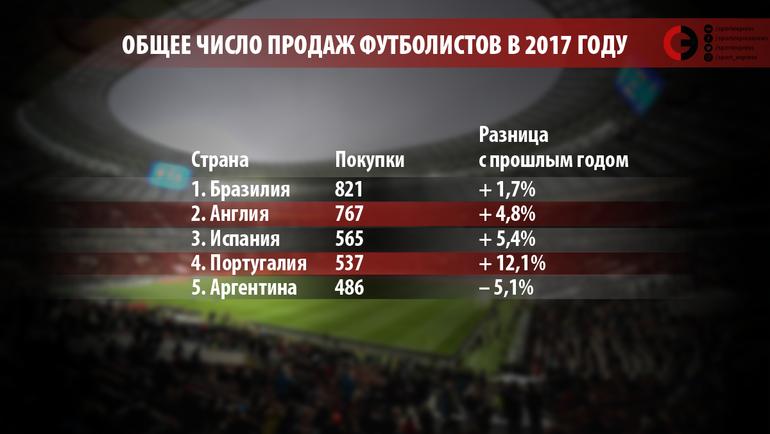 """Общее число продаж футболистов в 2017 году. Фото """"СЭ"""""""