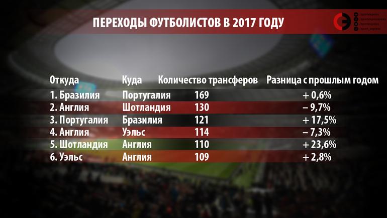 """Переходы футболистов в 2017 году. Фото """"СЭ"""""""
