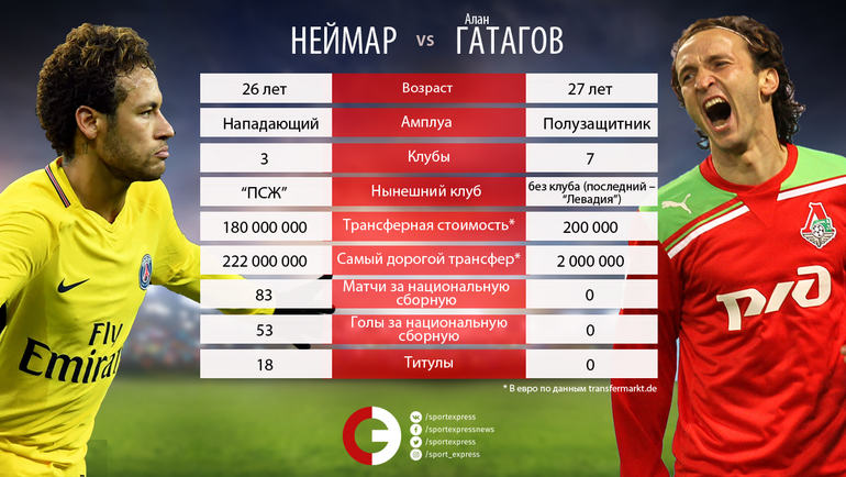 "НЕЙМАР vs. Алан ГАТАГОВ. Фото ""СЭ"""
