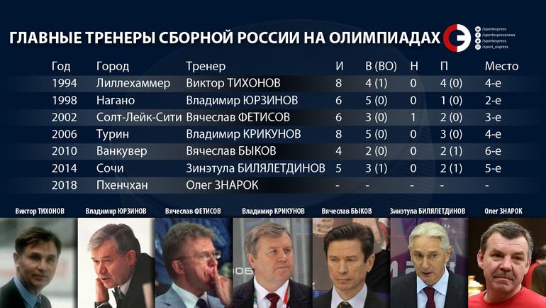 """Тренеры России на Играх. Фото """"СЭ"""""""