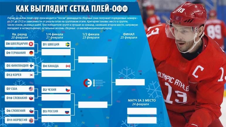 """Сетка плей-офф хоккейного турнира Олимпиады-2018. Фото """"СЭ"""""""